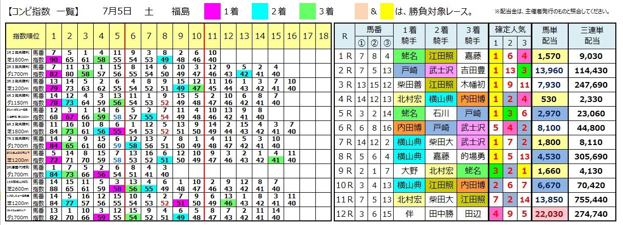 0705福島(日刊コンピ 馬券生活 的中 万馬券 三連単 札幌競馬)