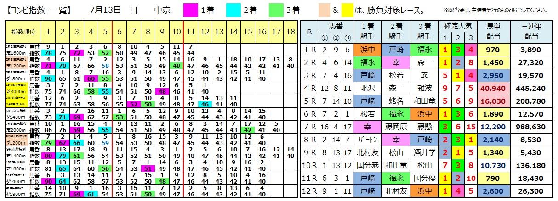 0713中京(日刊コンピ 馬券生活 的中 万馬券 三連単 札幌競馬)