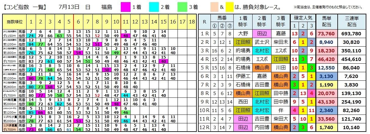 0713福島(日刊コンピ 馬券生活 的中 万馬券 三連単 札幌競馬)