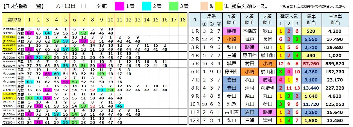 0713函館(日刊コンピ 馬券生活 的中 万馬券 三連単 札幌競馬)