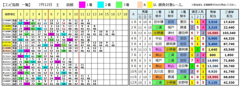 0712函館(日刊コンピ 馬券生活 的中 万馬券 三連単 札幌競馬)
