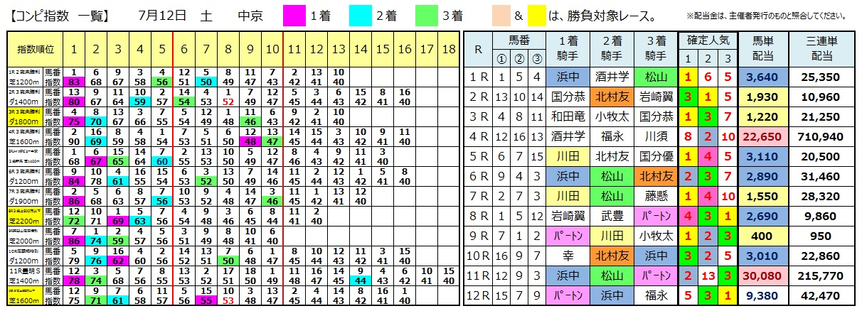 0712中京(日刊コンピ 馬券生活 的中 万馬券 三連単 札幌競馬)