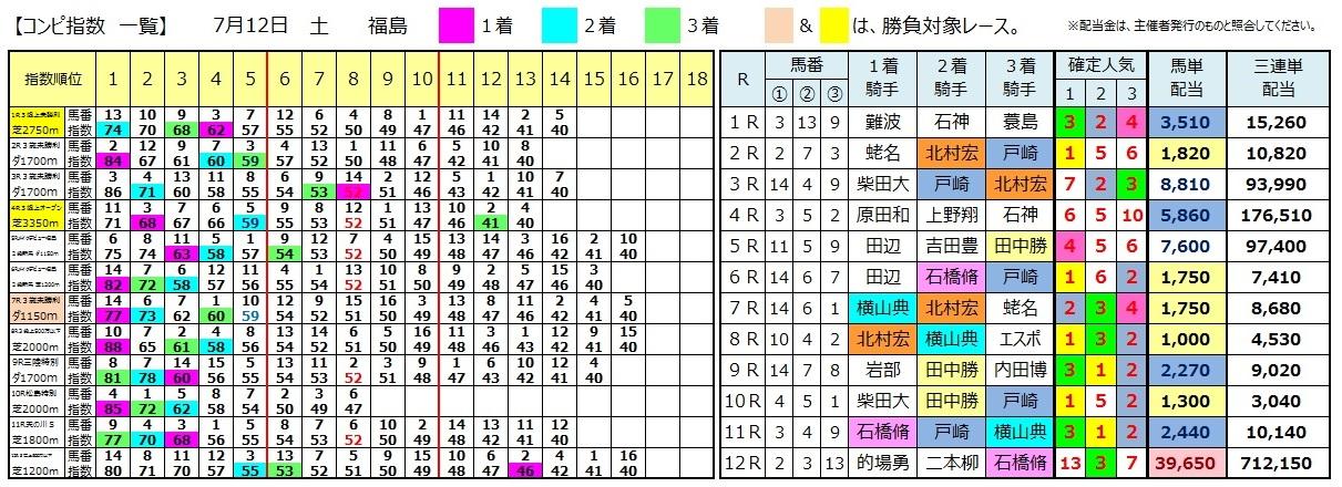 0712福島(日刊コンピ 馬券生活 的中 万馬券 三連単 札幌競馬)