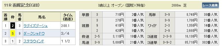 0720函館11(日刊コンピ 馬券生活 的中 万馬券 三連単 札幌競馬)