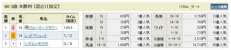 0720福島6(日刊コンピ 馬券生活 的中 万馬券 三連単 札幌競馬)