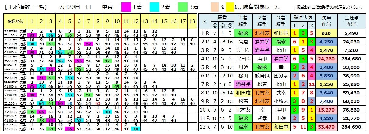 0720中京(日刊コンピ 馬券生活 的中 万馬券 三連単 札幌競馬)