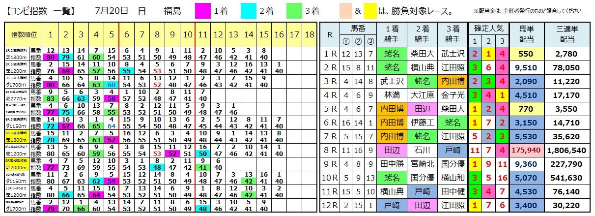 0720福島(日刊コンピ 馬券生活 的中 万馬券 三連単 札幌競馬)