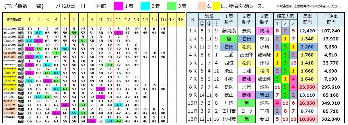 0720函館(日刊コンピ 馬券生活 的中 万馬券 三連単 札幌競馬)
