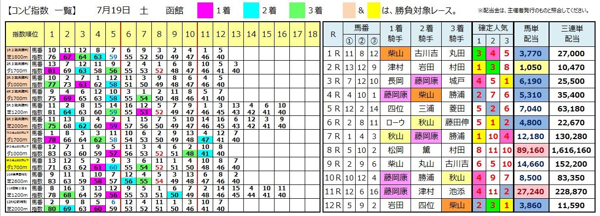 0719函館(日刊コンピ 馬券生活 的中 万馬券 三連単 札幌競馬)
