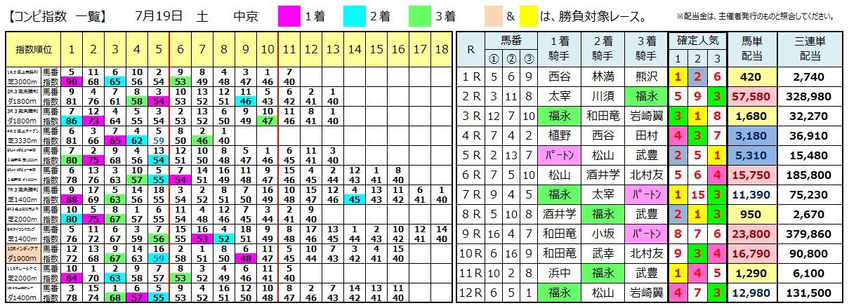 0719中京(日刊コンピ 馬券生活 的中 万馬券 三連単 札幌競馬)