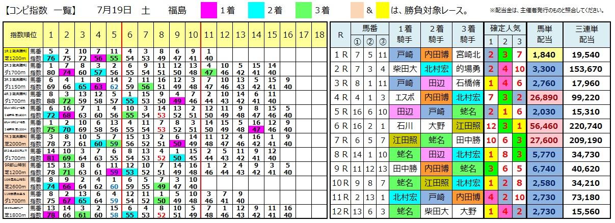 0719福島(日刊コンピ 馬券生活 的中 万馬券 三連単 札幌競馬)