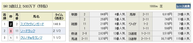 0727札幌9(日刊コンピ 馬券生活 的中 万馬券 三連単 札幌競馬)