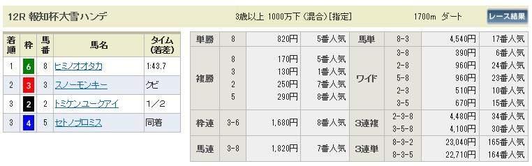 0726札幌12(日刊コンピ 馬券生活 的中 万馬券 三連単 札幌競馬)