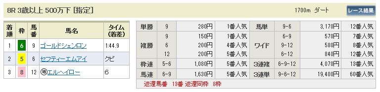 0727札幌8(日刊コンピ 馬券生活 的中 万馬券 三連単 札幌競馬)