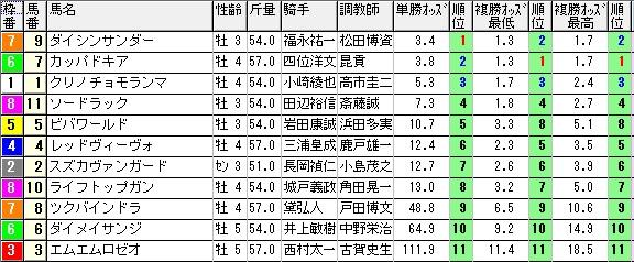 札幌9レース