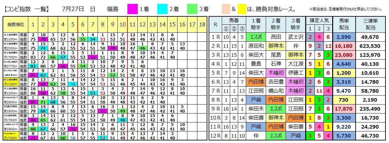 0727福島(日刊コンピ 馬券生活 的中 万馬券 三連単 札幌競馬)