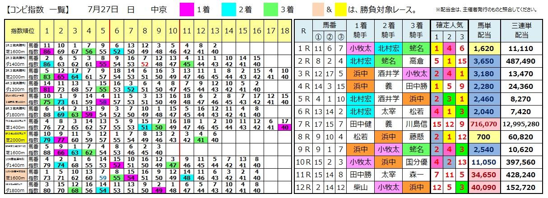 0727中京(日刊コンピ 馬券生活 的中 万馬券 三連単 札幌競馬)