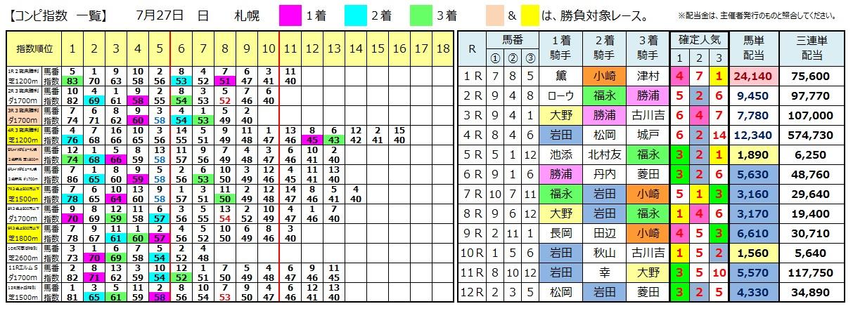 0727札幌(日刊コンピ 馬券生活 的中 万馬券 三連単 札幌競馬)