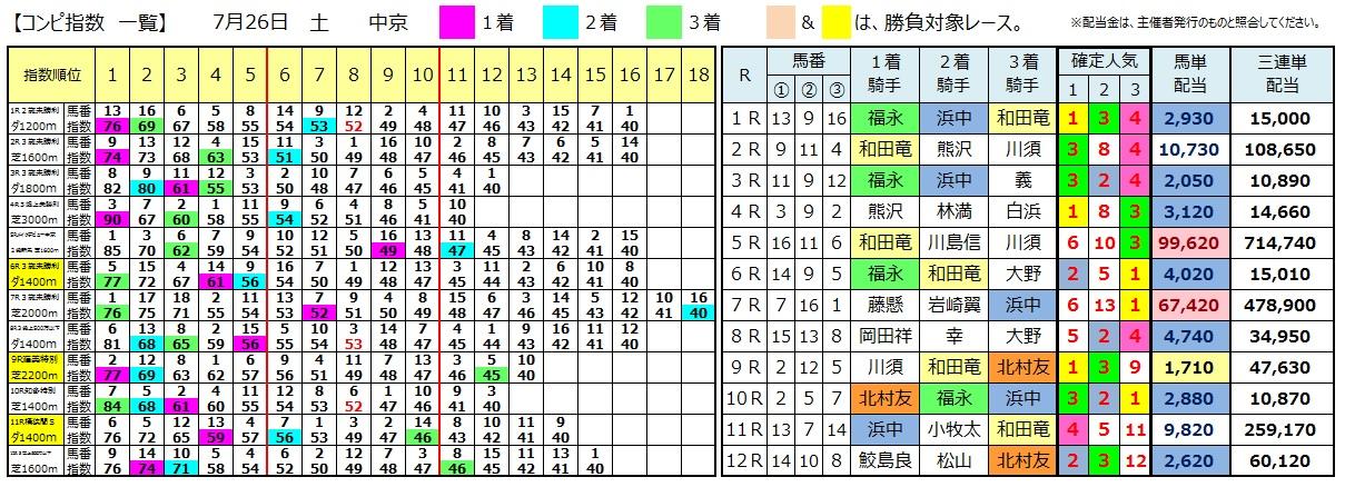 0726中京(日刊コンピ 馬券生活 的中 万馬券 三連単 札幌競馬)