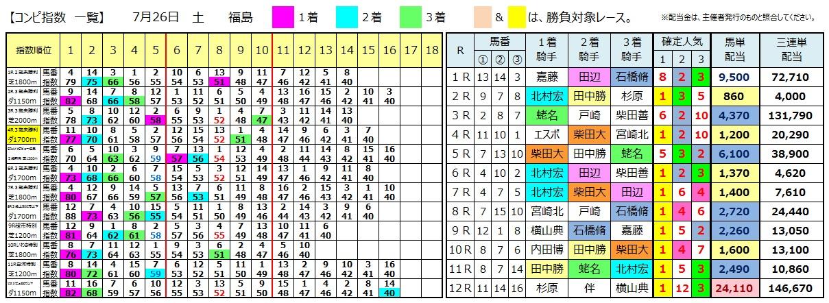 0726福島(日刊コンピ 馬券生活 的中 万馬券 三連単 札幌競馬)