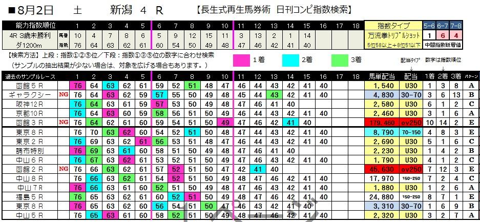 【コンピ指数】0802新潟4(日刊コンピ 馬券生活 的中 万馬券 三連単 札幌競馬)