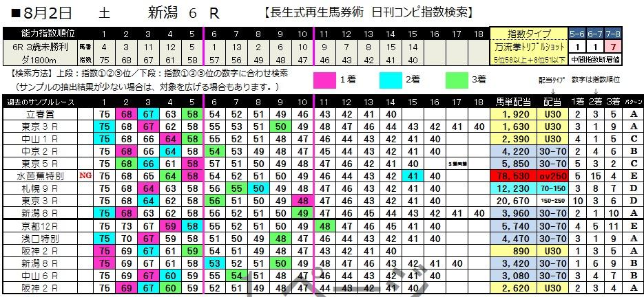 【コンピ指数】0802新潟6(日刊コンピ 馬券生活 的中 万馬券 三連単 札幌競馬)