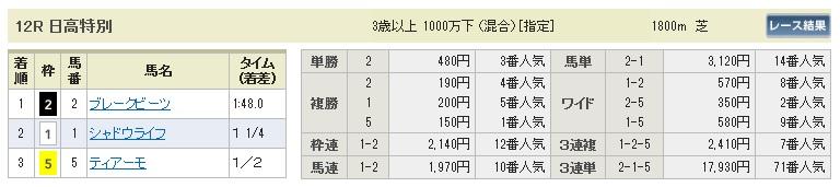 0802札幌12(日刊コンピ 馬券生活 的中 万馬券 三連単 札幌競馬)