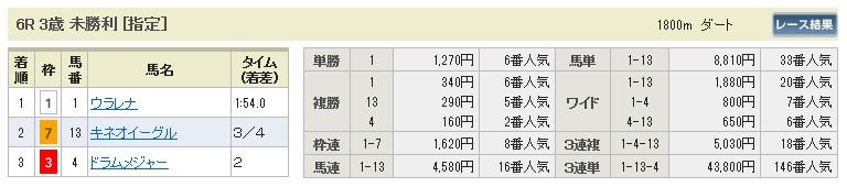 0802新潟6(日刊コンピ 馬券生活 的中 万馬券 三連単 札幌競馬)