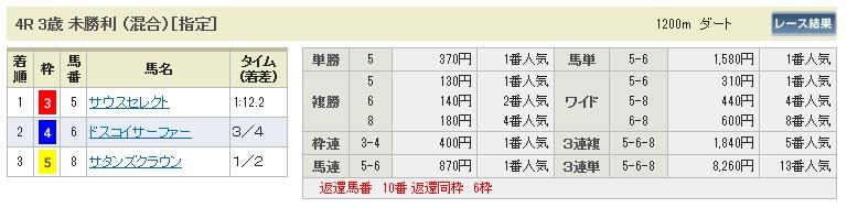 0802新潟4(日刊コンピ 馬券生活 的中 万馬券 三連単 札幌競馬)