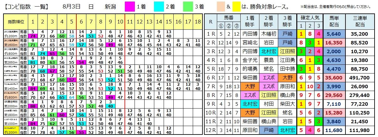 0803新潟(日刊コンピ 馬券生活 的中 万馬券 三連単 札幌競馬)