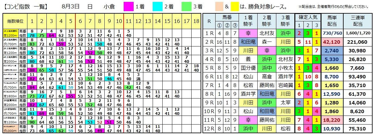 0803小倉(日刊コンピ 馬券生活 的中 万馬券 三連単 札幌競馬)