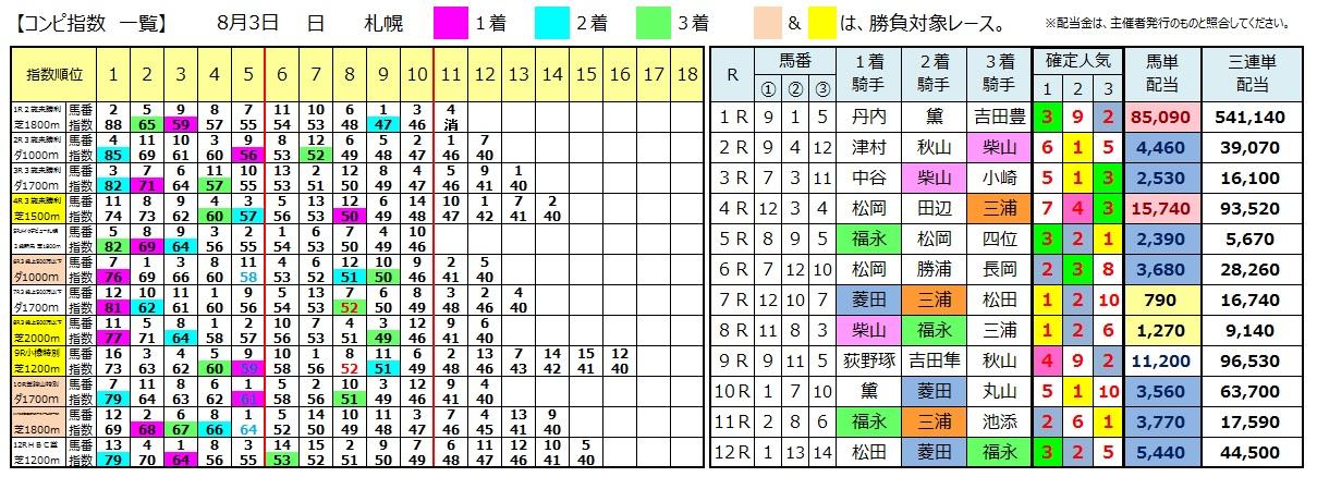 0803札幌(日刊コンピ 馬券生活 的中 万馬券 三連単 札幌競馬)