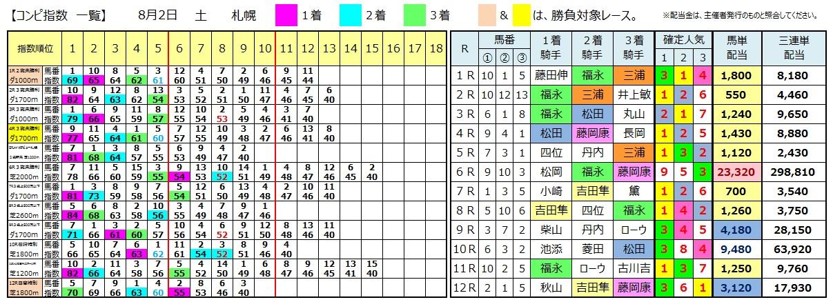 0802札幌(日刊コンピ 馬券生活 的中 万馬券 三連単 札幌競馬)