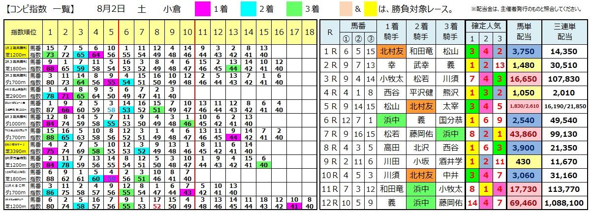 0802小倉(日刊コンピ 馬券生活 的中 万馬券 三連単 札幌競馬)