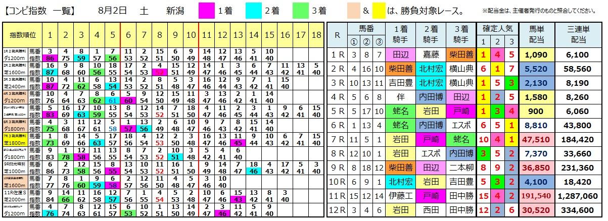 0802新潟(日刊コンピ 馬券生活 的中 万馬券 三連単 札幌競馬)