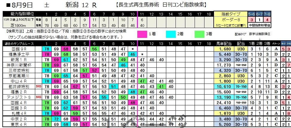 【コンピ指数】0809新潟12(日刊コンピ 馬券生活 的中 万馬券 三連単 札幌競馬)