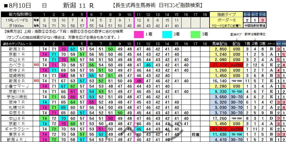 【コンピ指数】0810新潟11(日刊コンピ 馬券生活 的中 万馬券 三連単 札幌競馬)