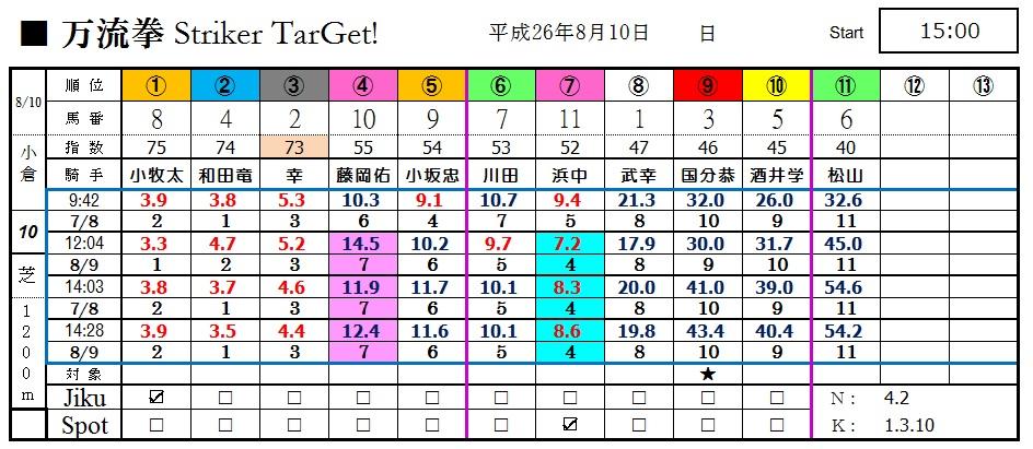 【時系列オッズ】0810小倉10(日刊コンピ 馬券生活 的中 万馬券 三連単 札幌競馬)