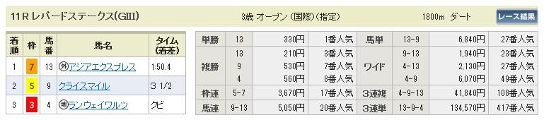 0810新潟11(日刊コンピ 馬券生活 的中 万馬券 三連単 札幌競馬)