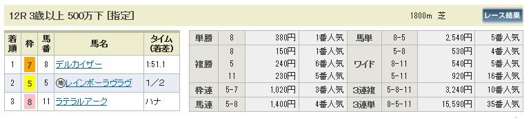 0810新潟12(日刊コンピ 馬券生活 的中 万馬券 三連単 札幌競馬)