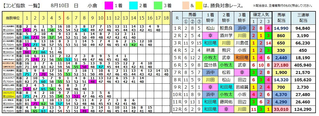 0810小倉(日刊コンピ 馬券生活 的中 万馬券 三連単 札幌競馬)