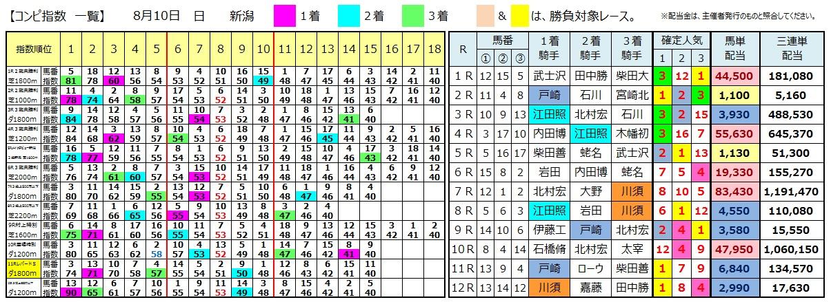0810新潟(日刊コンピ 馬券生活 的中 万馬券 三連単 札幌競馬)