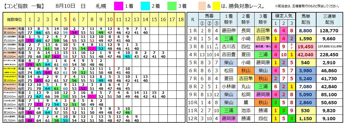 0810札幌(日刊コンピ 馬券生活 的中 万馬券 三連単 札幌競馬)