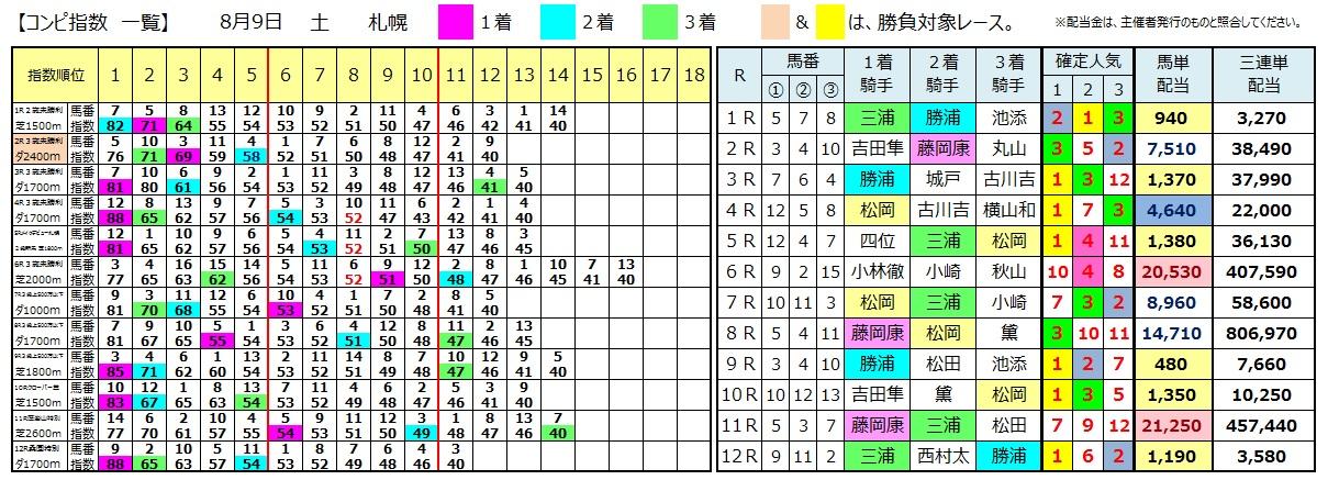 0809札幌(日刊コンピ 馬券生活 的中 万馬券 三連単 札幌競馬)