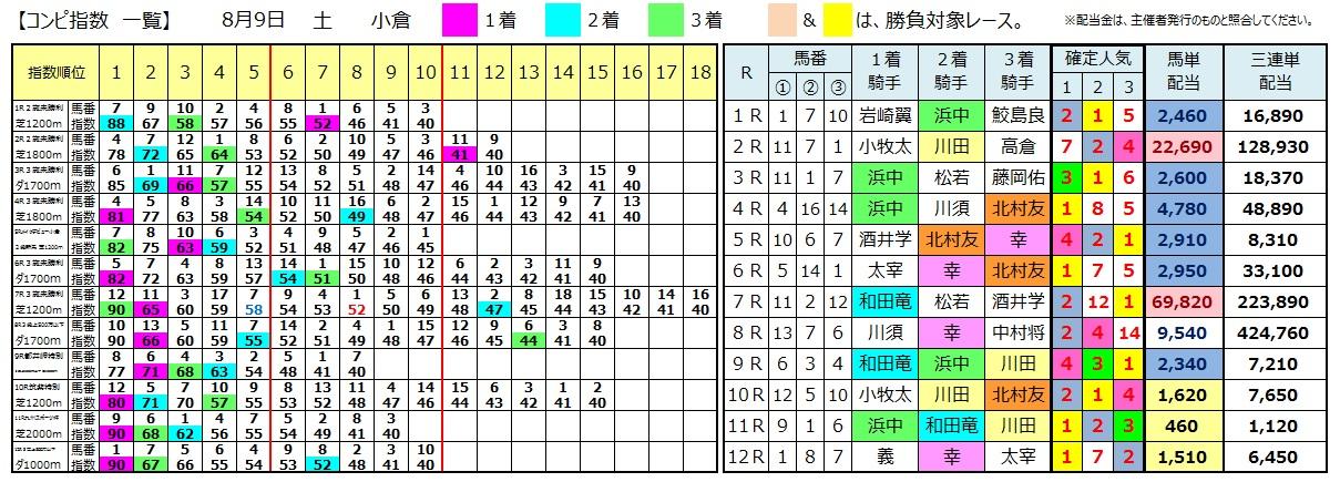 0809小倉(日刊コンピ 馬券生活 的中 万馬券 三連単 札幌競馬)