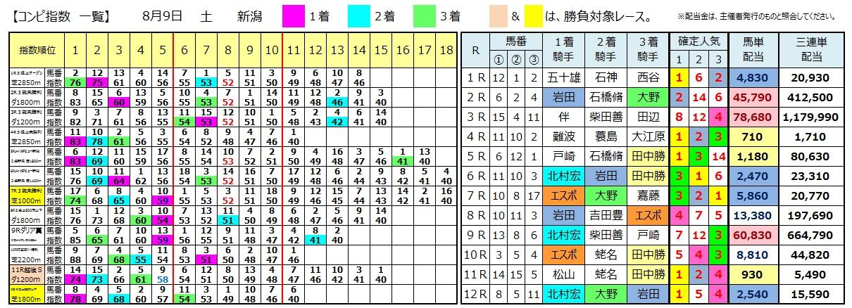 0809新潟(日刊コンピ 馬券生活 的中 万馬券 三連単 札幌競馬)