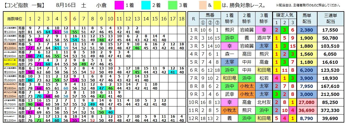 0816小倉(日刊コンピ 馬券生活 的中 万馬券 三連単 札幌競馬)