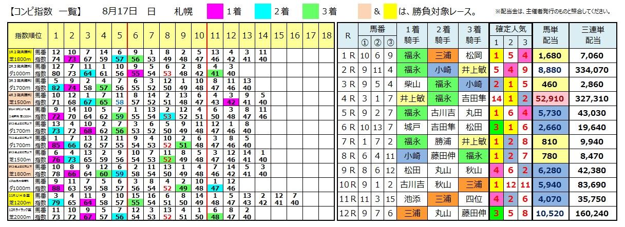 0817札幌(日刊コンピ 馬券生活 的中 万馬券 三連単 札幌競馬)