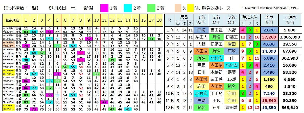 0816新潟(日刊コンピ 馬券生活 的中 万馬券 三連単 札幌競馬)