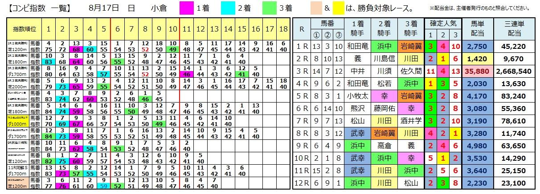 0817小倉(日刊コンピ 馬券生活 的中 万馬券 三連単 札幌競馬)